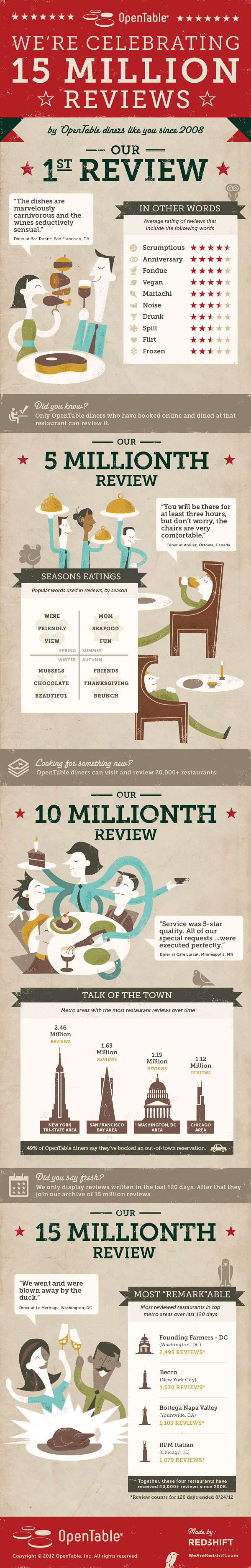 15 Million OpenTable Reviews